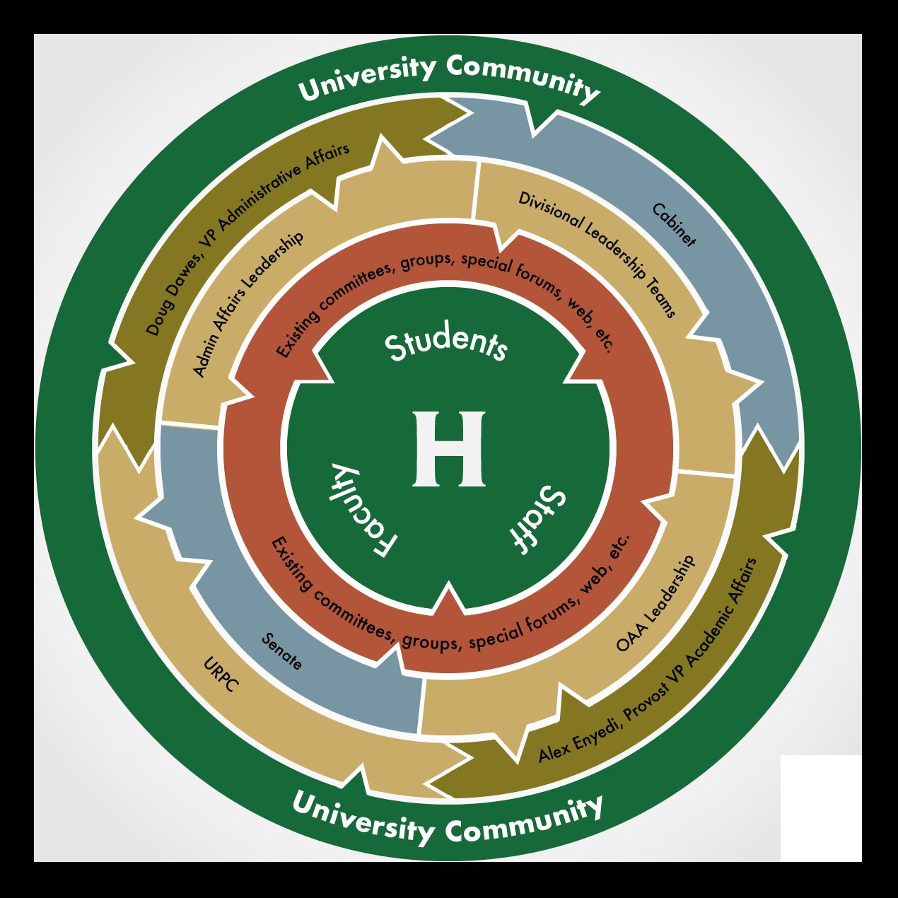Communications Framework