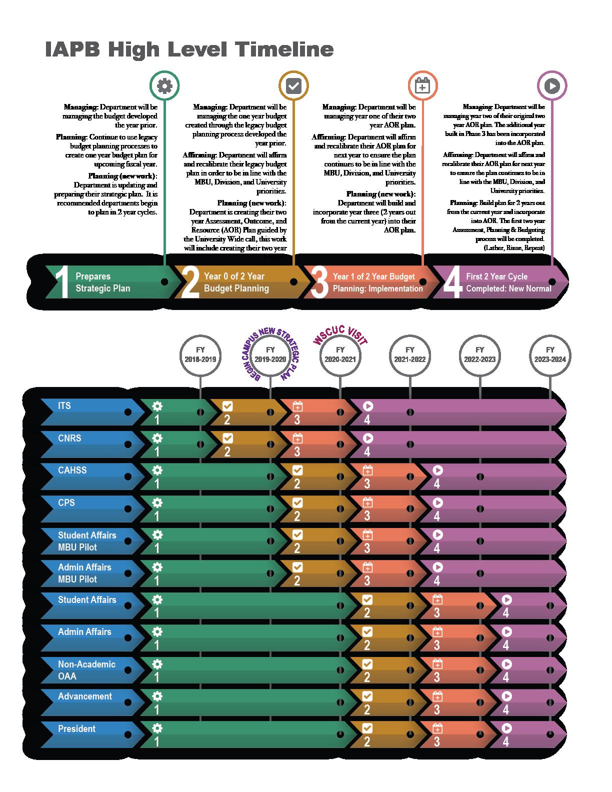 IAPB High Level Timeline