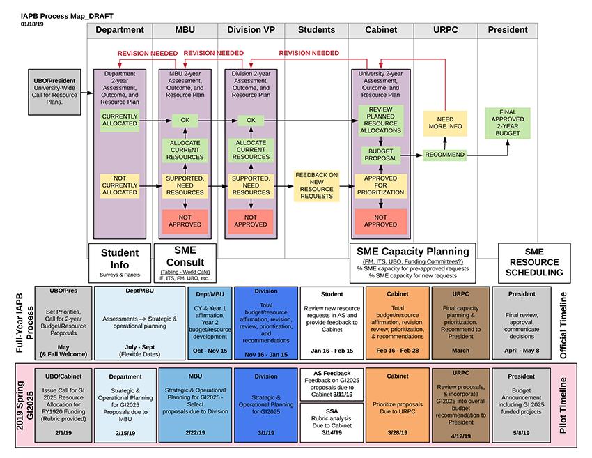 iapb_process_map